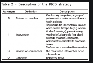 Articles that are supporting your PICOT question in type-2 diabetic patients