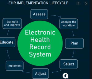 Hospital Implementation of New EHR and Implications