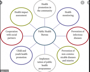 Individual rights in the delivery of health care and public health