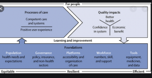 Three World Examples in a Healthcare organization for both quality and cost.